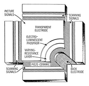 Ceramic Panel Diagram