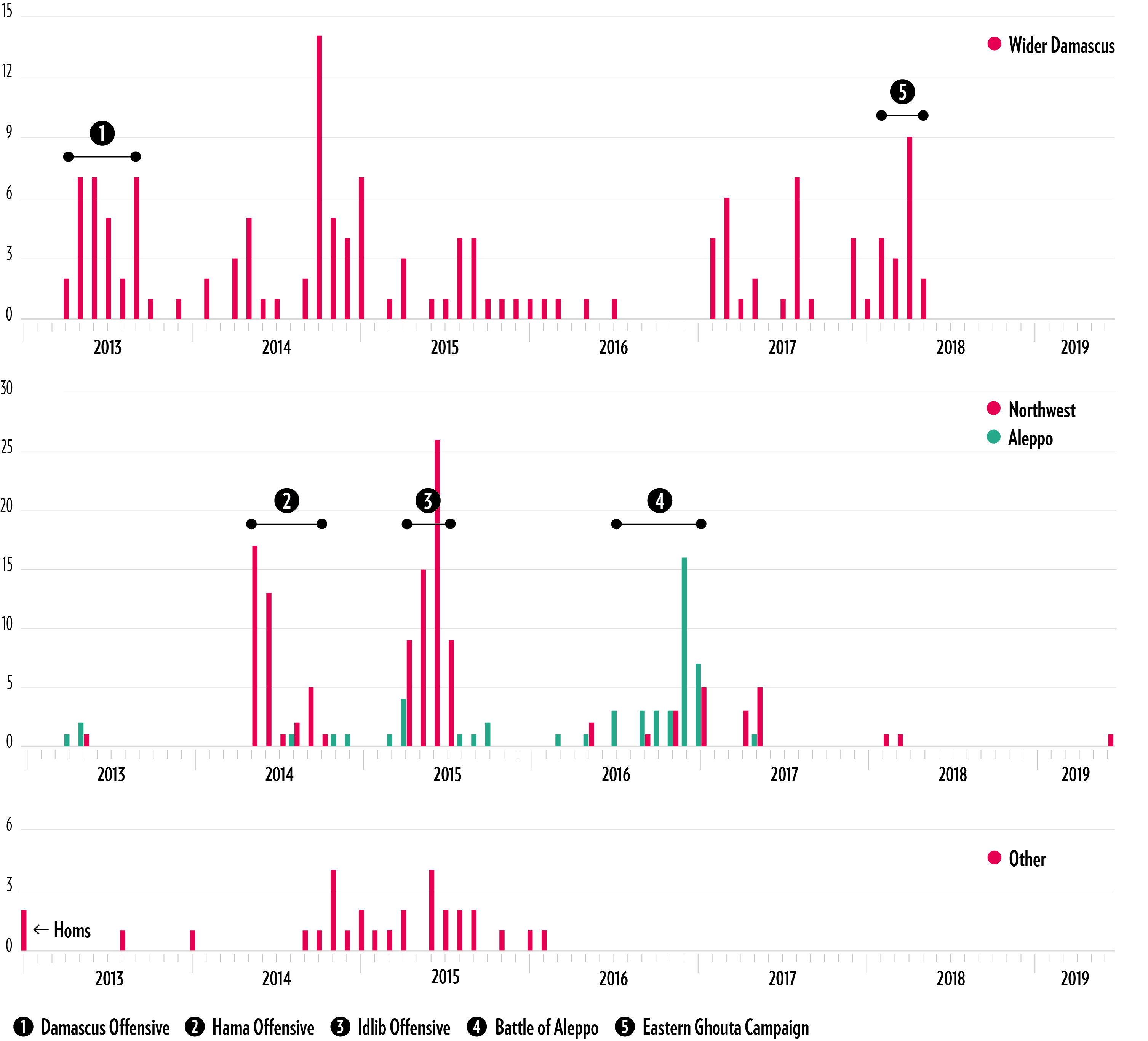 Confirmed Incidents of Chemical Weapons Use Over Time (by Region)