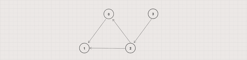 A directed unweighted graph