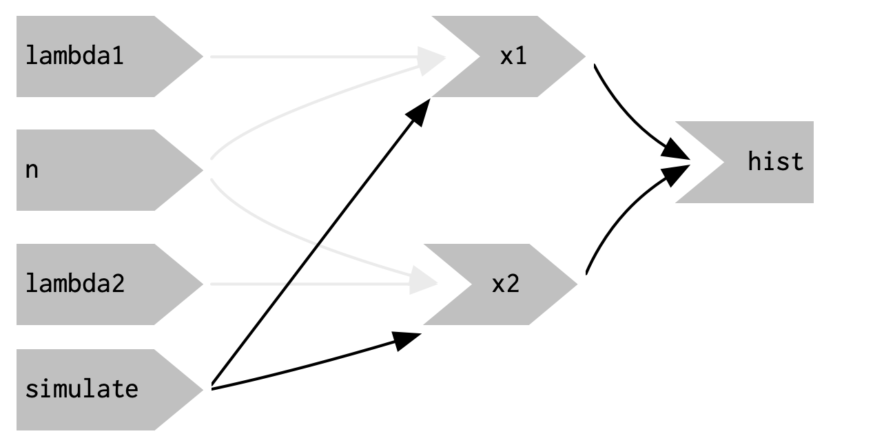 `eventReactive()` makes it possible to separate the dependencies (black arrows) from the values used to compute the result (pale gray arrows).