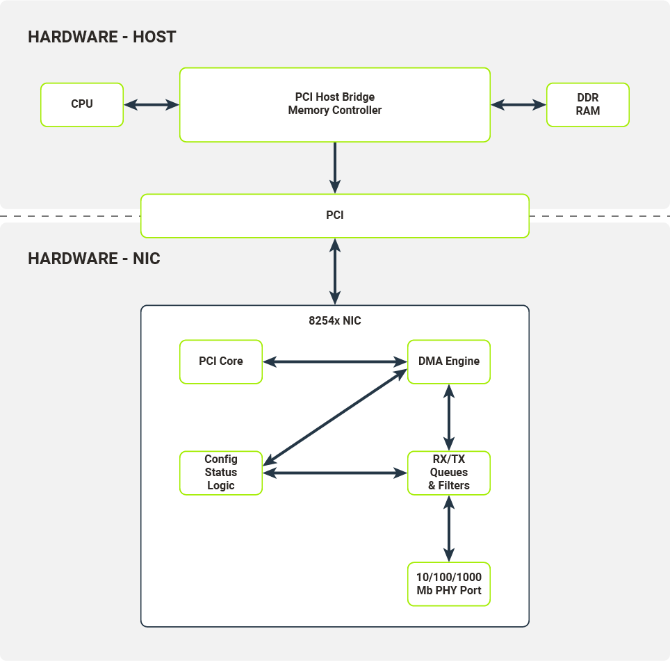 Hardware components on the NIC and the host system