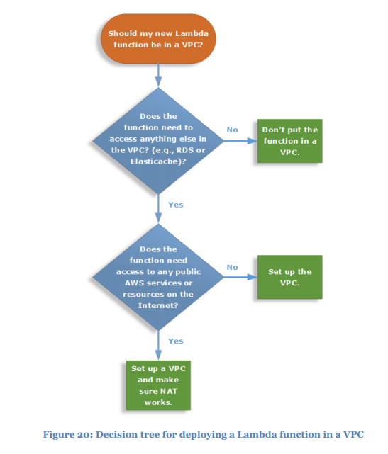AWS VPC decision tree