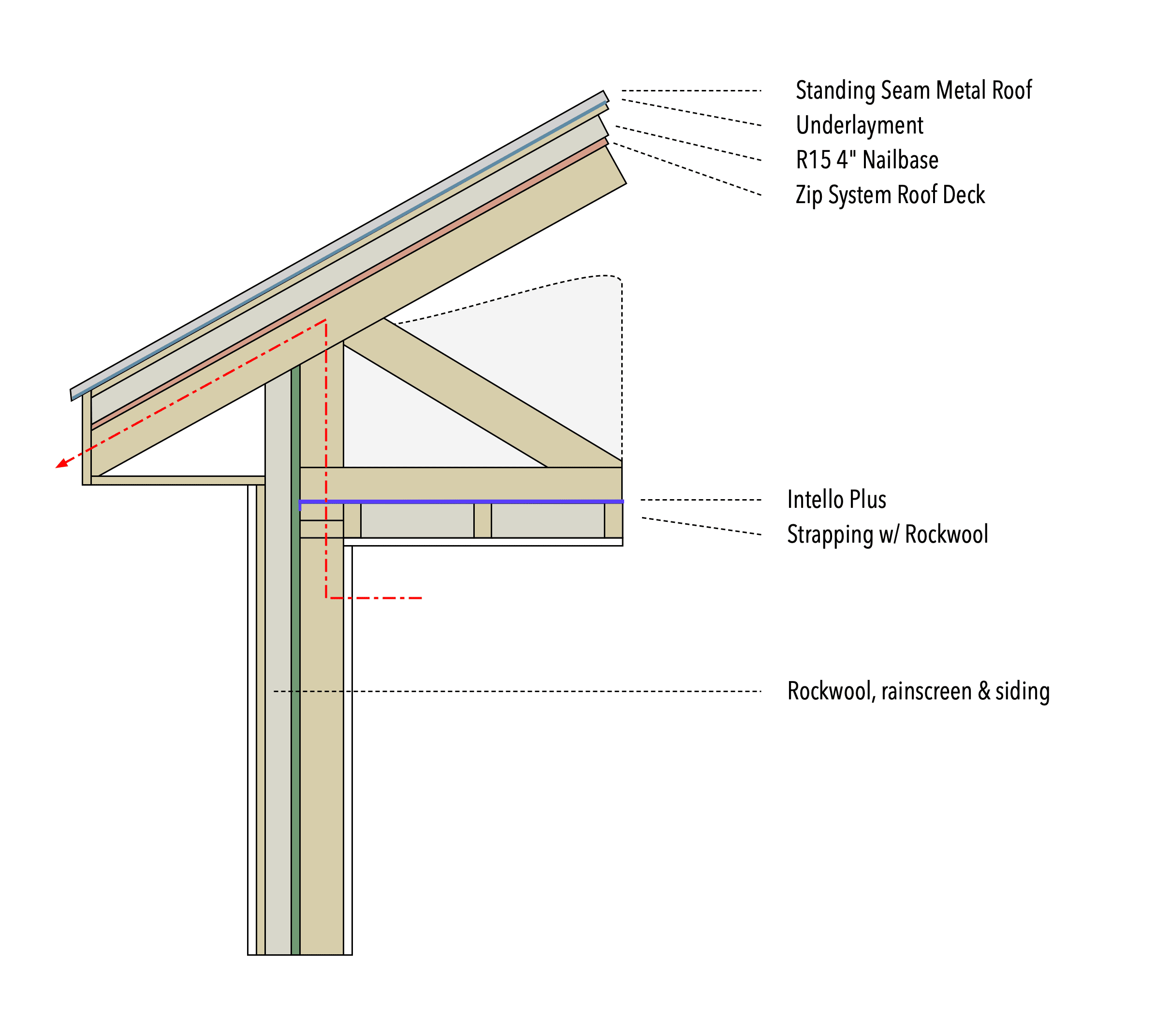 Working Out Roof Transitions