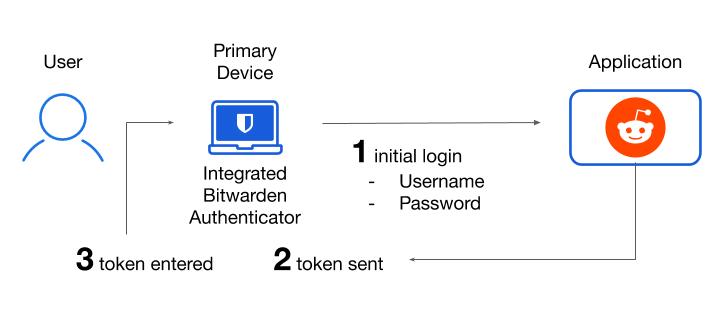 Two-step Login using Bitwarden
