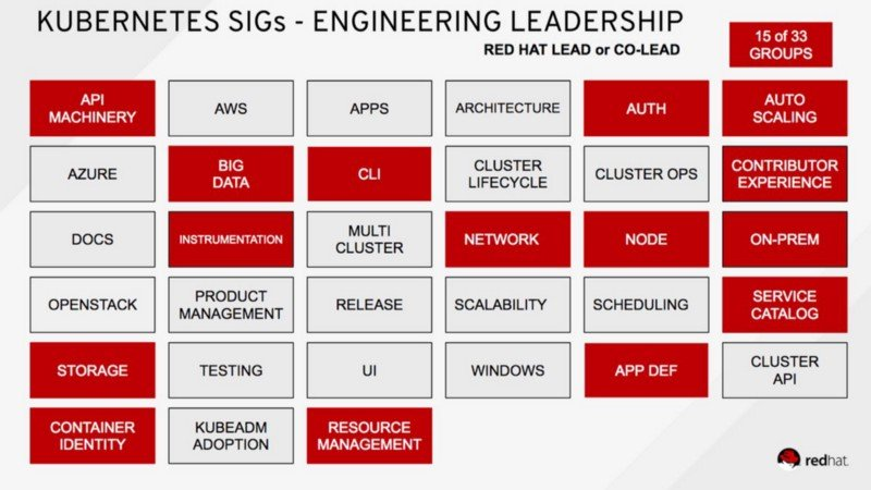"""""""With the acquisition of CoreOS, Red Hat engineers now Lead or Co-Lead 15 Kubernetes SIGs"""""""