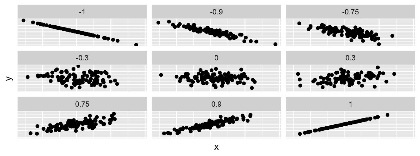 Different correlation coefficients.