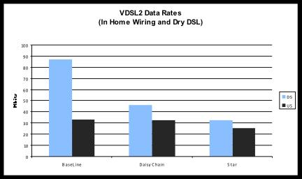 VDSL2 Data Rates
