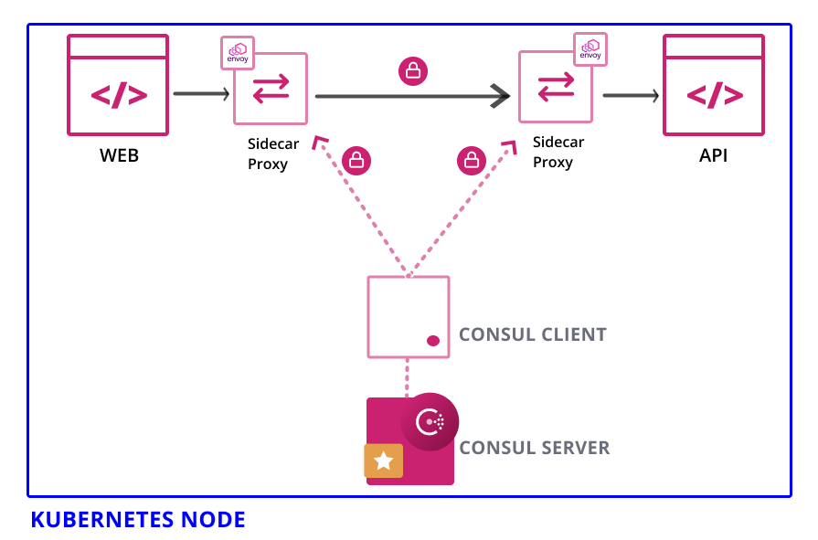 Services with sidecar proxies