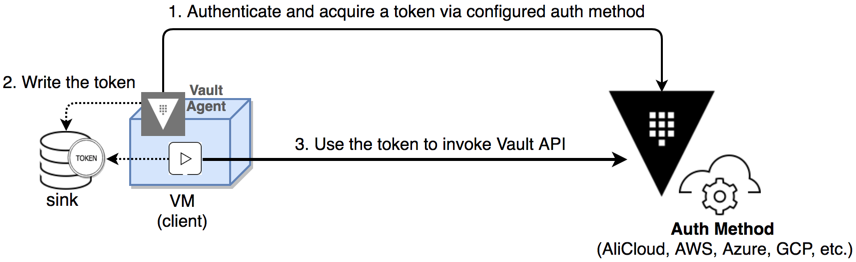 Vault Agent with AWS | Vault - HashiCorp Learn