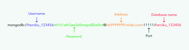 mLab URL