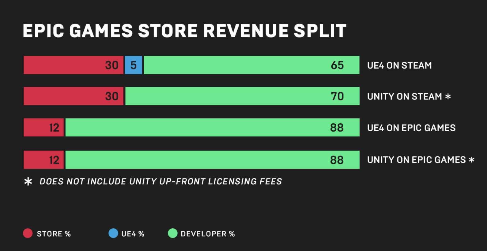 Распределение прибыли в Epic Games Store и Steam