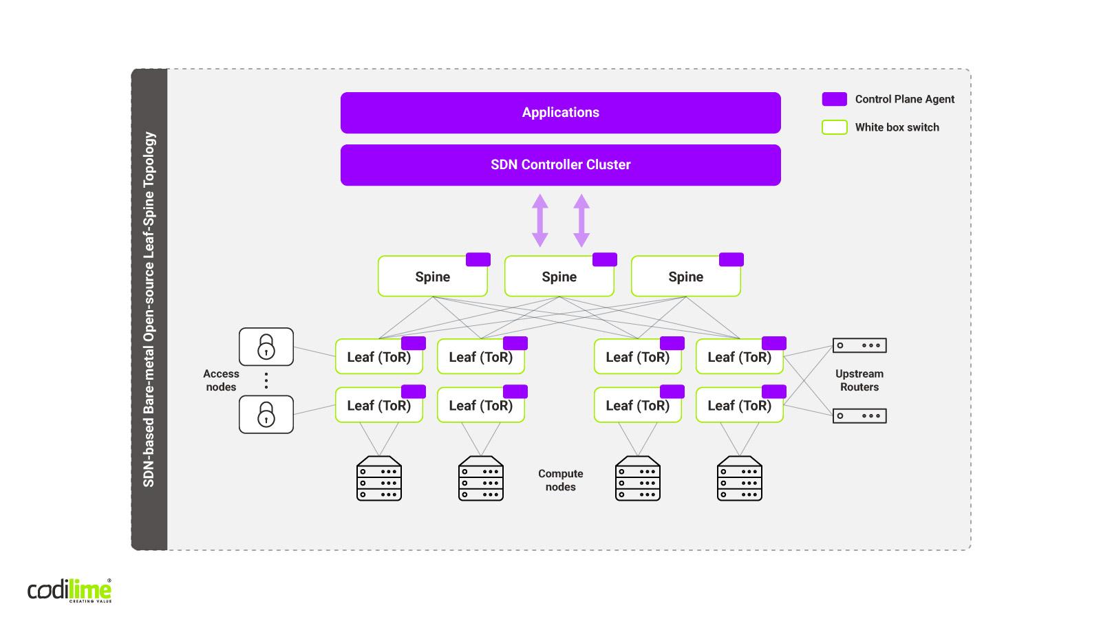 SDN stack for single data center