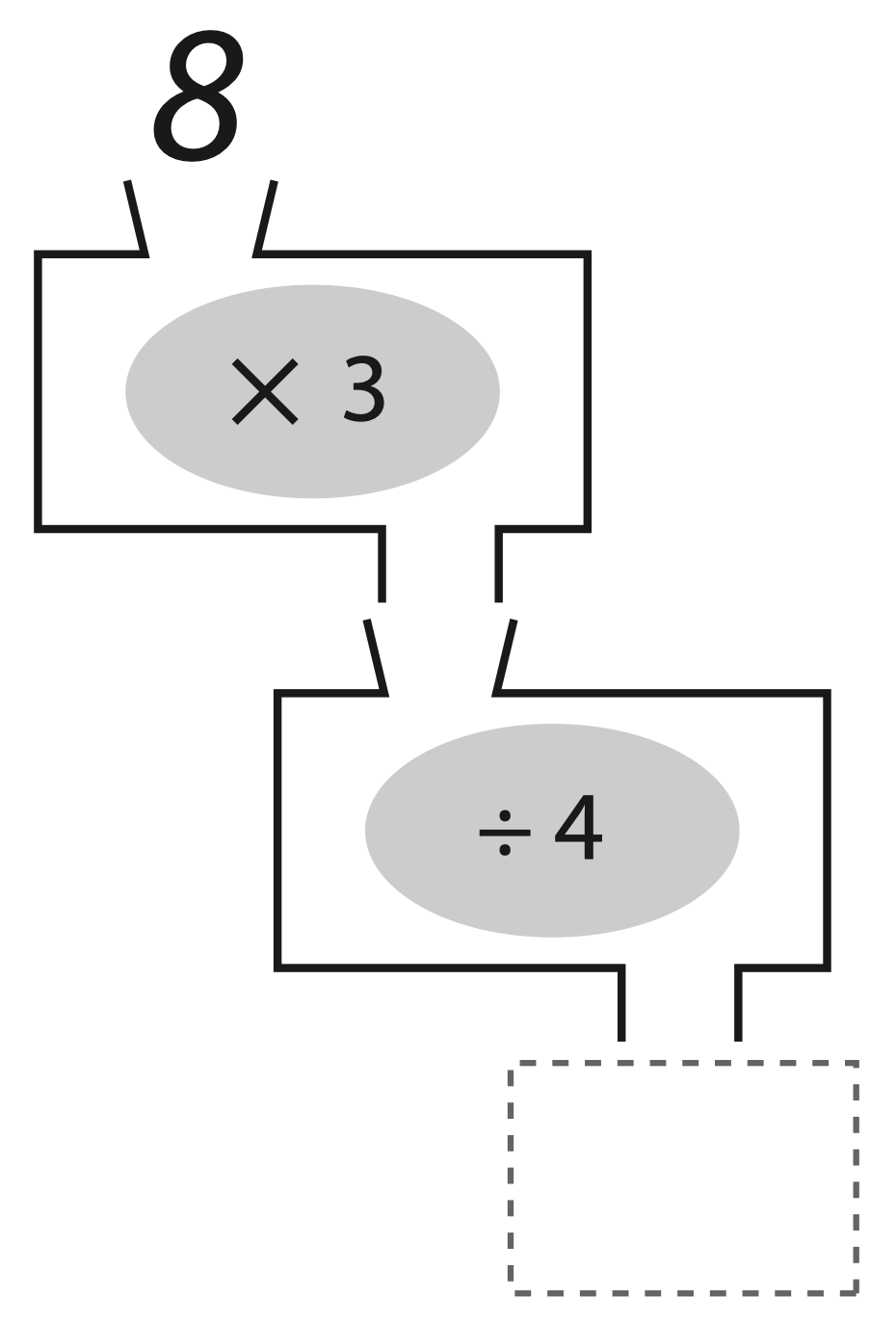 Two input/output machines stacked on top of each other. The first is a multiply by three machine and the second is divide by four. The output from the first machine falls into the input slot for the second machine. The number 8 is the slot for the input in the first machine.