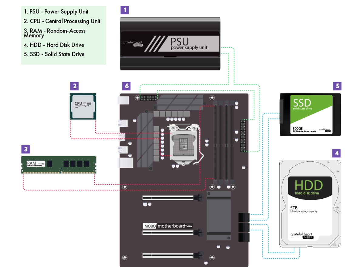diagram showing the different components inside a good office computer