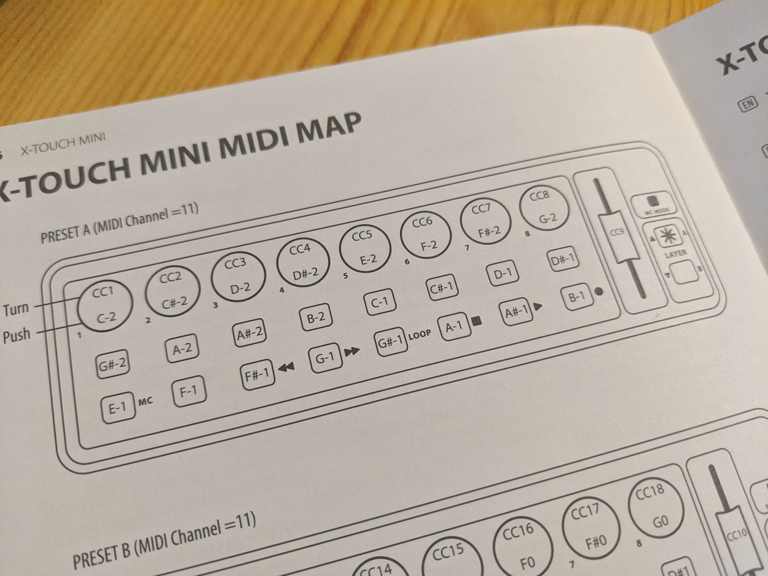 Manual showing MIDI mapping of device