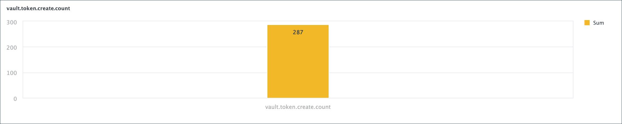 Example token creation metric graph