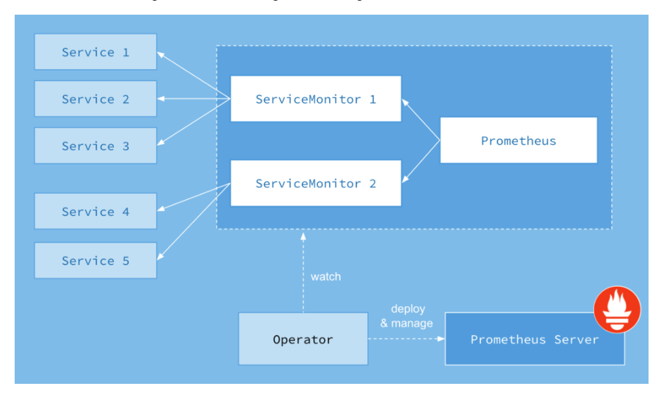 ServiceMonitor in action