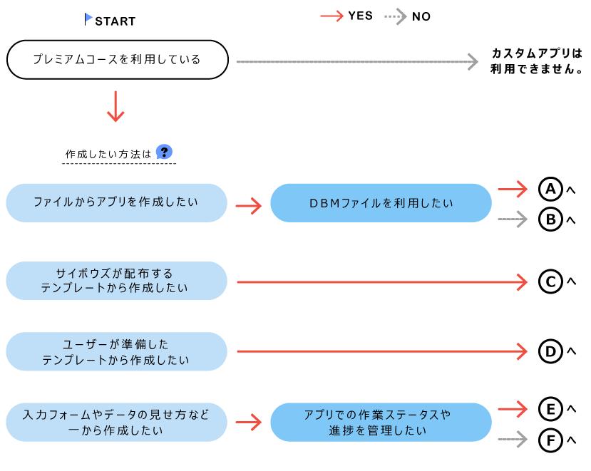 プリの作成方法を確認するための図