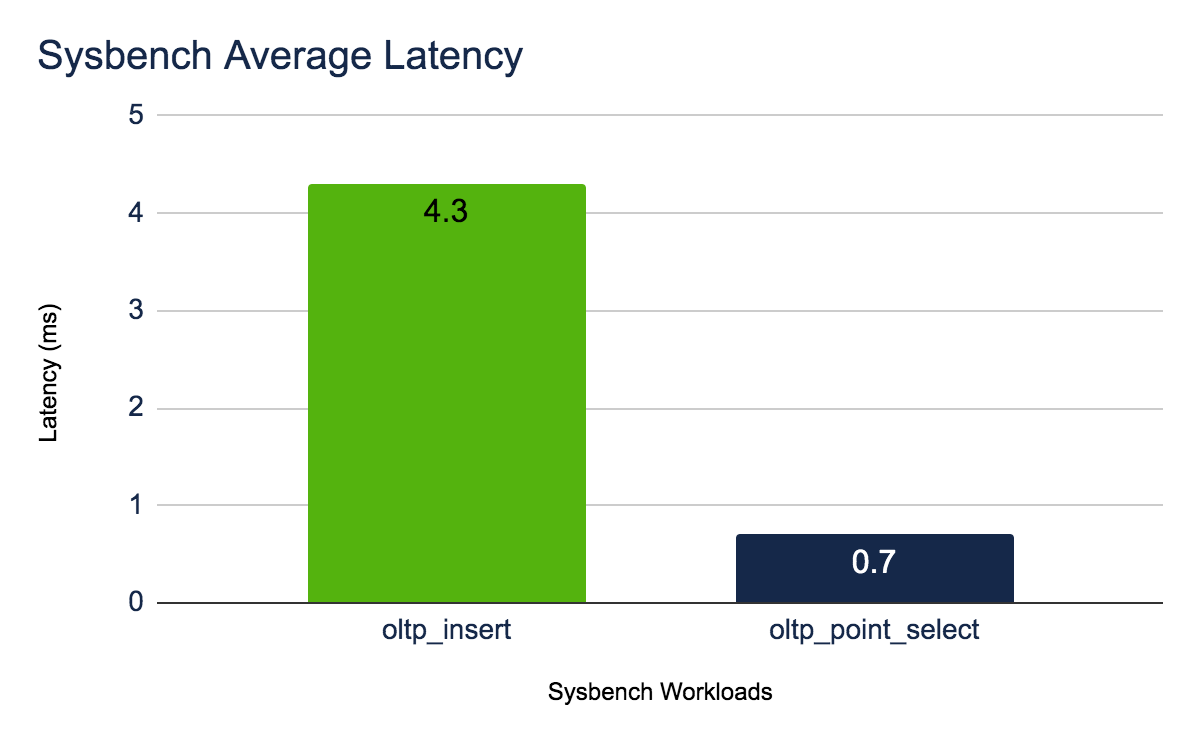Sysbench Latency