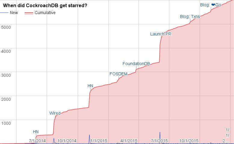 github-stars-over-time