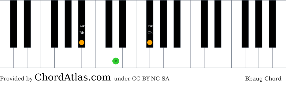Piano chord chart for the B flat augmented chord (Bbaug). The notes Bb, D and F# are highlighted.