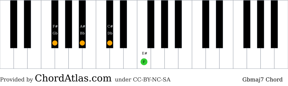 Piano chord chart for the G flat major seventh chord (Gbmaj7). The notes Gb, Bb, Db and F are highlighted.