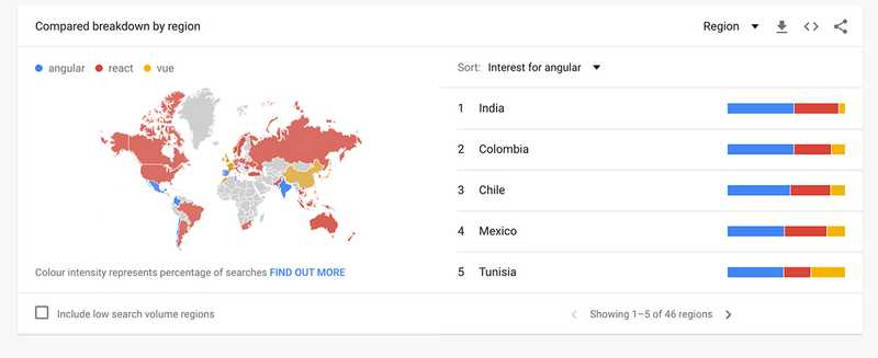 Vue is most popular in China - in all other countries, Angular or React are more popular.