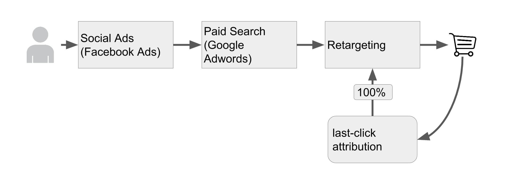 Multi-Channel & Cross-Channel Marketing and Attribution Modeling