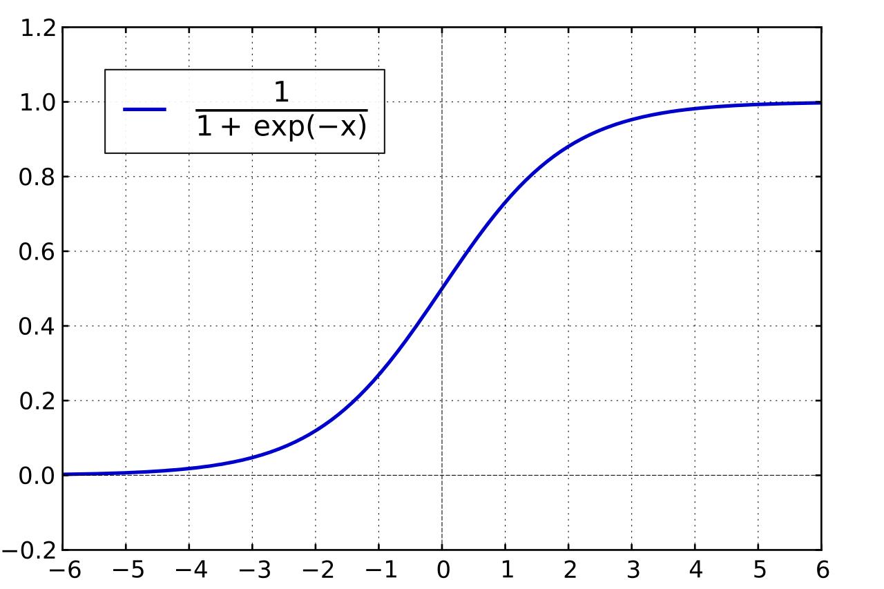 TensorFlow Logistic Regression | Python Tutorial