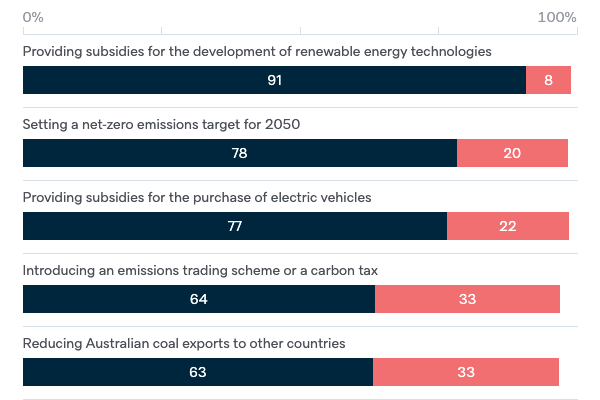 Potential federal government policies on climate - Lowy Institute Poll 2020