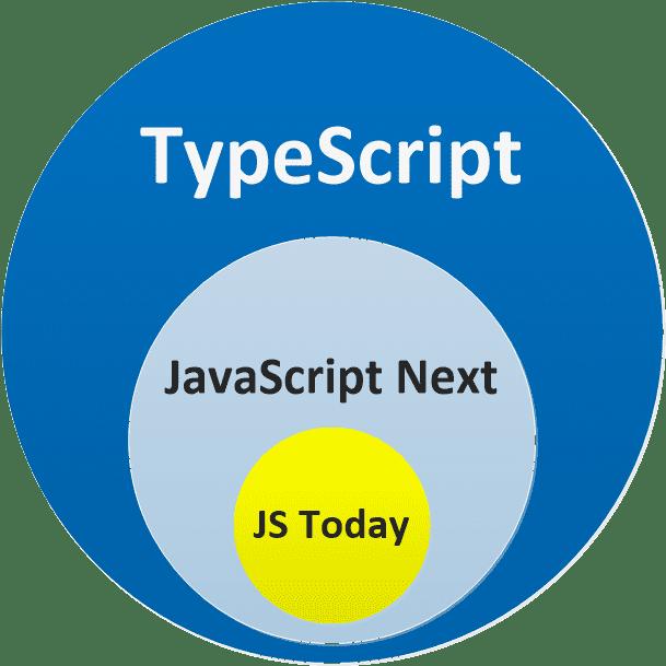 TypeScript is superset of JavaScript