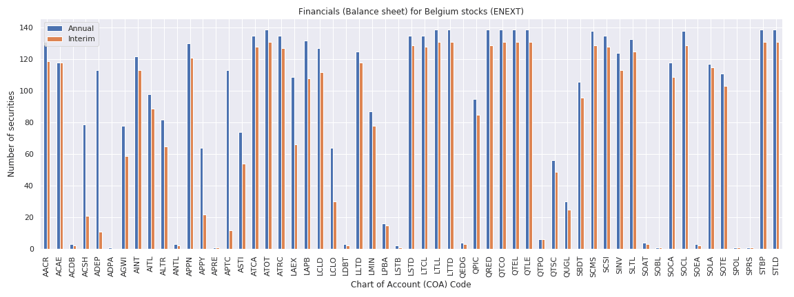 Belgium Reuters financials balance sheet