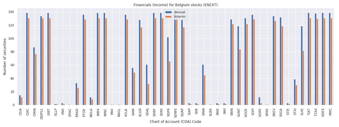 Belgium Reuters financials income sheet
