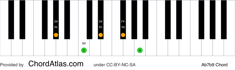 Piano chord chart for the A flat dominant flat ninth chord (Ab7b9). The notes Ab, C, Eb, Gb and Bbb are highlighted.