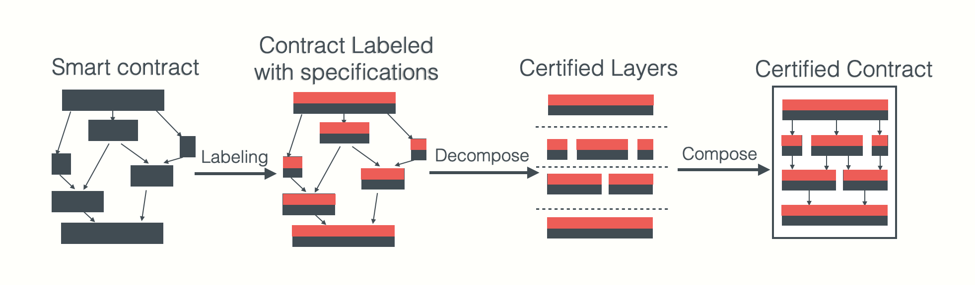CertiK formal verification engine smart labeling process