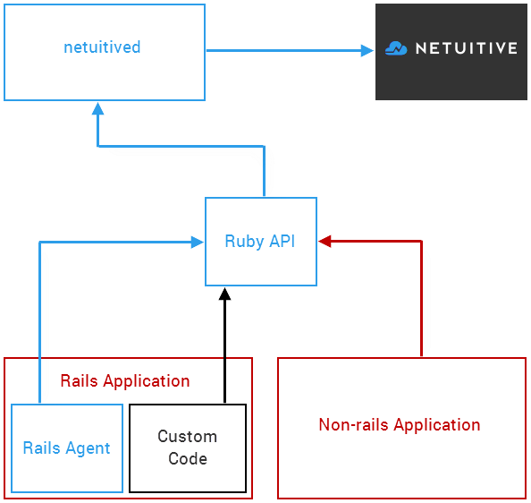 old diagram