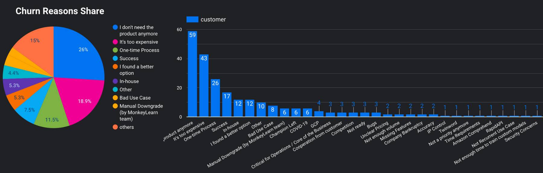 """Customer churn analysis visualization showing """"churn reasons share"""" and number of customers that answered for each."""