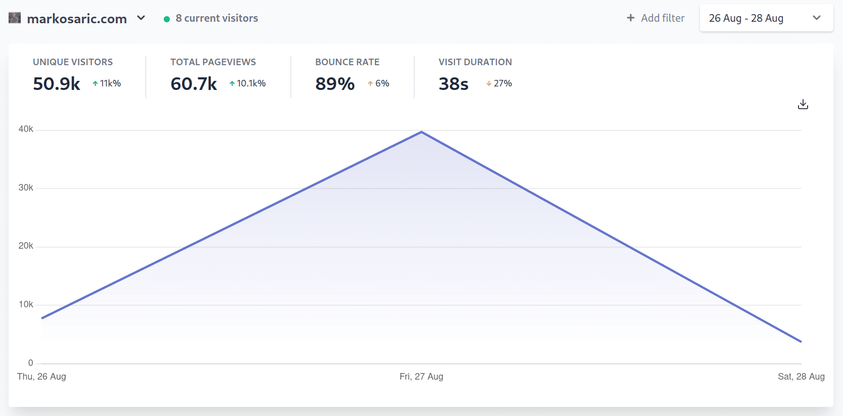 Plausible Analytics stats