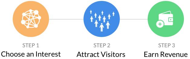 3 Steps Affiliate Marketing