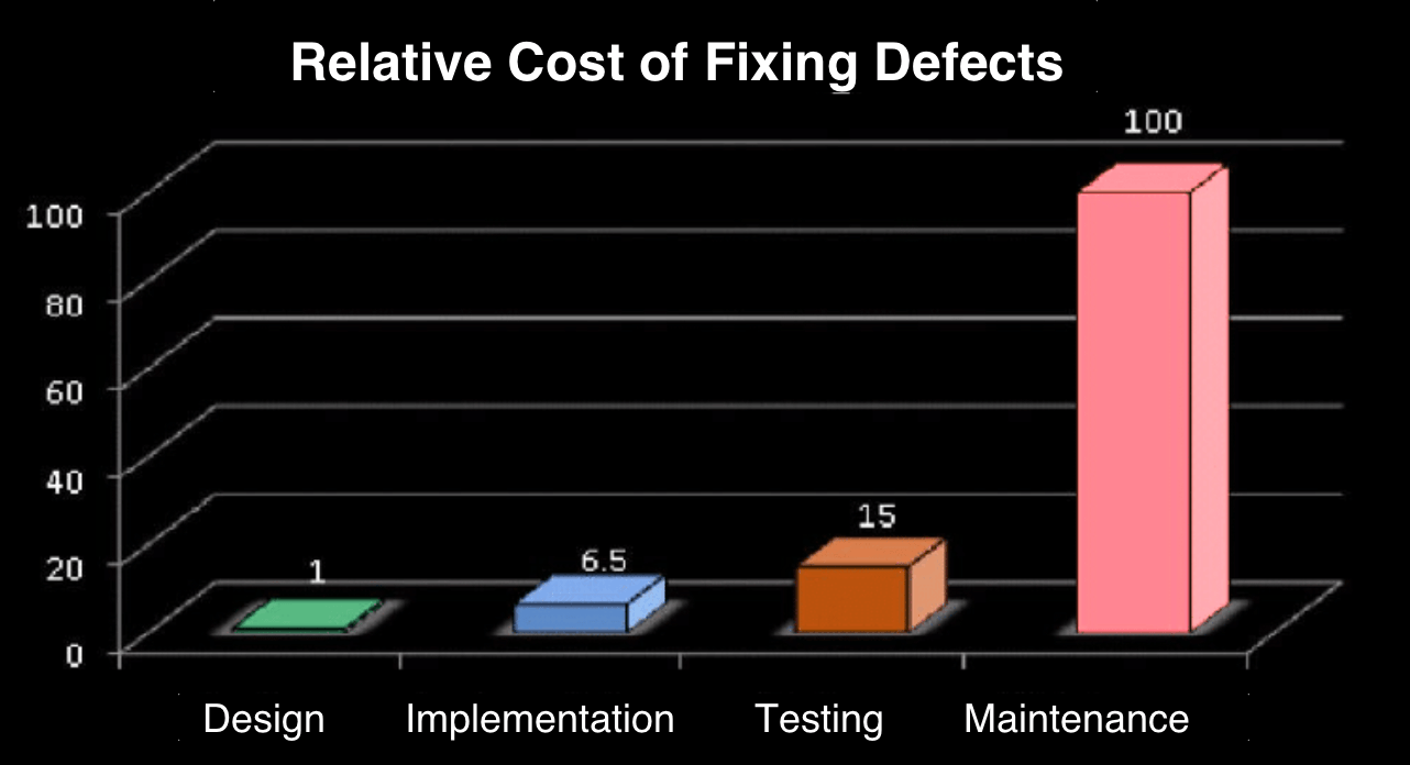 Relative Cost of Fixing Defects