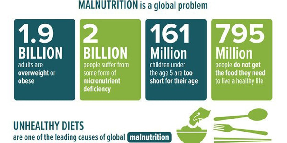 What is malnutrition?