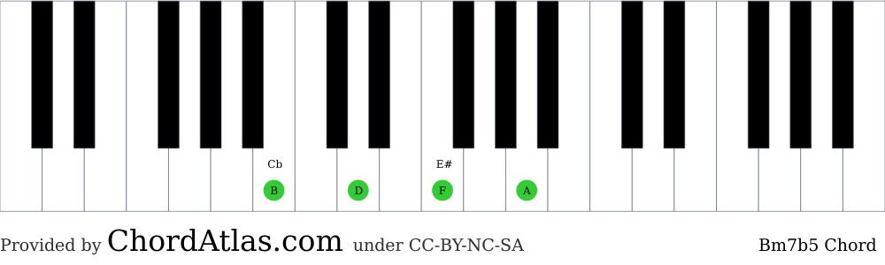 Piano chord chart for the B minor seventh flat five chord (Bm7b5). The notes B, D, F and A are highlighted.