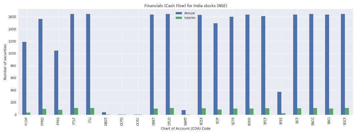 India Reuters financials cash flow
