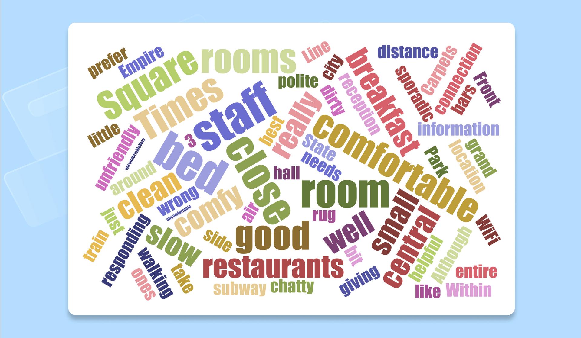 A word cloud created with Jason Davies word cloud generator