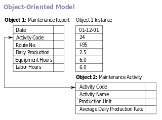 Example of an Object Oriented Database Model