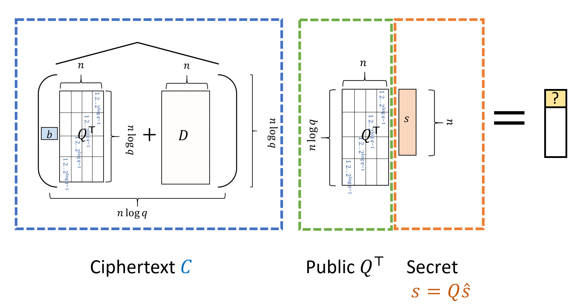 17.5: We decrypt a ciphertext C=\widehat{(bQ^\top +D)} by looking at the first coordinate of \ensuremath{\mathit{CQ}}^\top s (or equivalently, \ensuremath{\mathit{CQ}}^\top Q\hat{s}). If b=0 then this equals to the first coordinate of Ds, which is at most \sqrt{q} in magintude. If b=1 then we get an extra factor of Q^\top s which we set to be in the interval (0.499q,0.51q). We can think of either s or \hat{s} as our secret key.