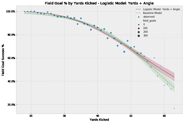 Model 3 Results