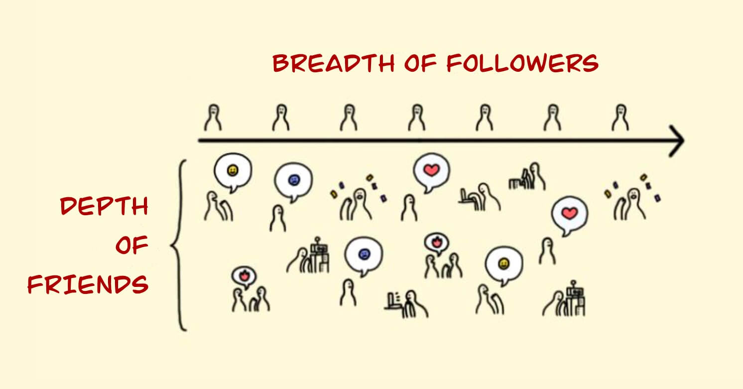 Prioritize a depth of friends over a breadth of followers