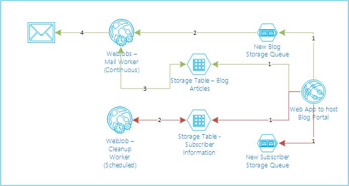 WebJobArchitecture