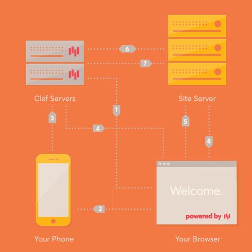 Developer  securityarchitecture